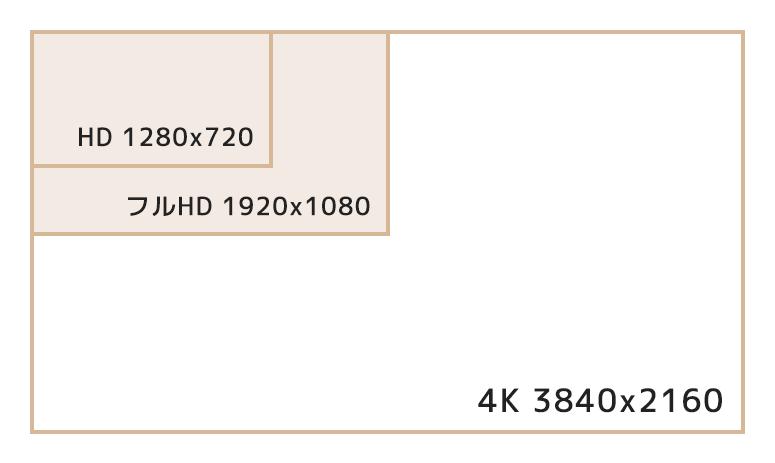 4K放送とは