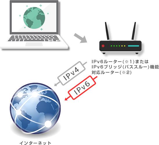 射水ケーブルネットワークのIPv6インターネット接続機能
