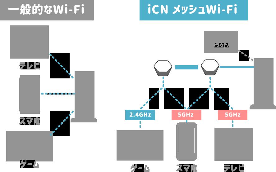 iCNメッシュWi-Fiで実現するWi-Fiの自動最適化について