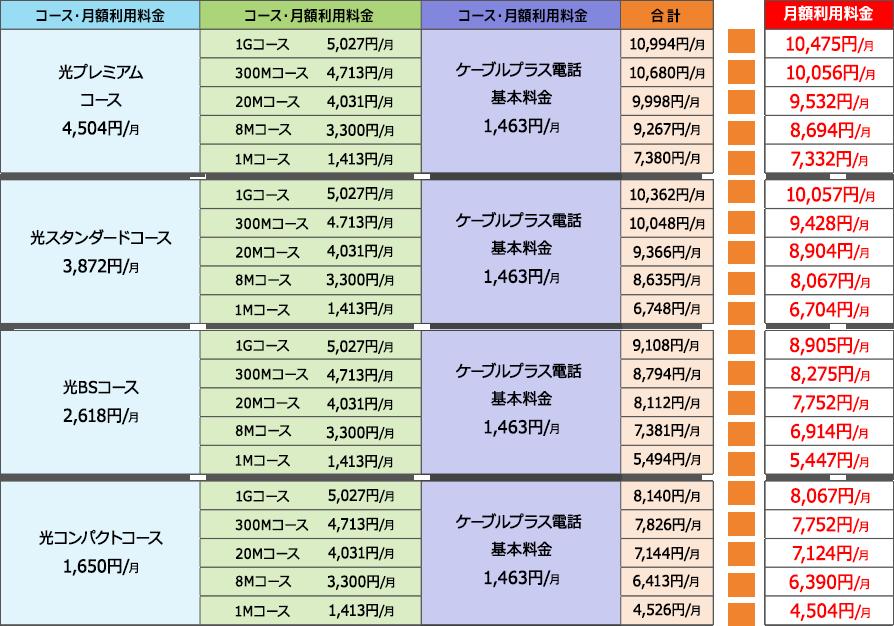 表:トリプル3点セット月額料金