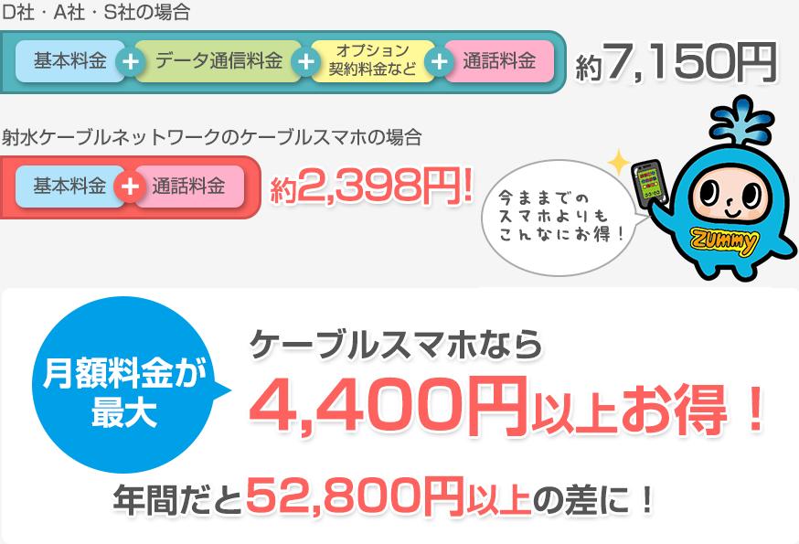 月額料金が最大ケーブルスマホなら4,000円以上お得!年間だと48,000円以上の差に!