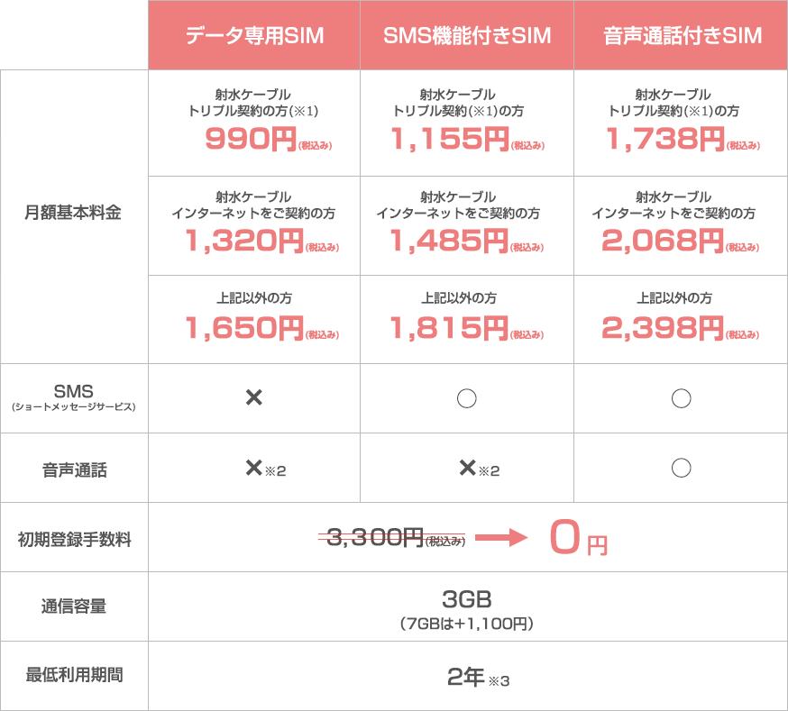 月額基本料金:データ専用SIM 900円  SMS機能付きSIM 1,050円  音声通話付きSIM 1,580円