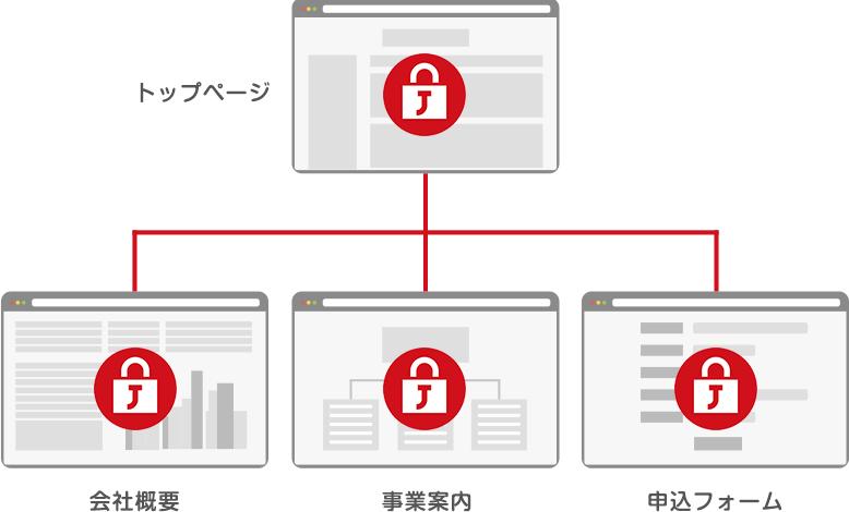 常時SSL化されたWebサイト