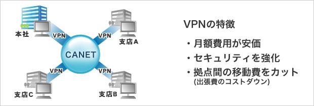 VPNの特徴は月額費用が安価、セキュリティを強化、拠点間の移動費をカット!