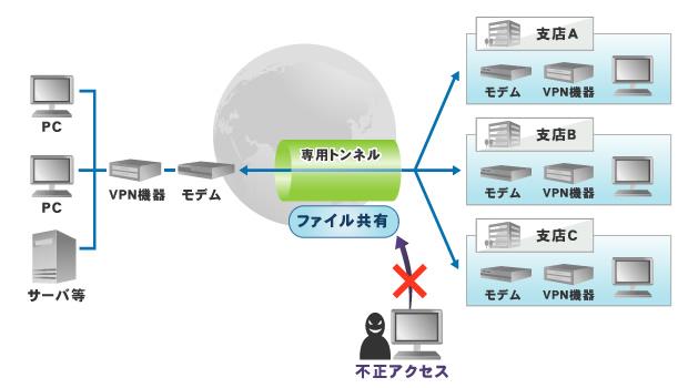 VPNの接続イメージ