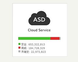 SaAT Personalクラウドサービス画面